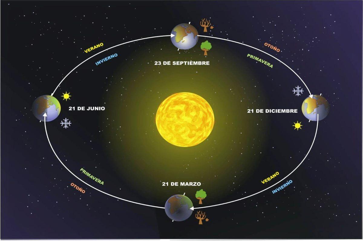 Movimientos-del-planeta-tierra-2