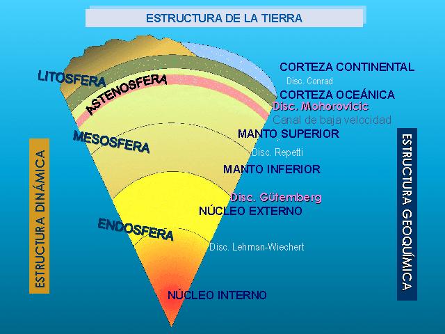 Planeta Tierra Origen Características Importancia Y Mucho Más