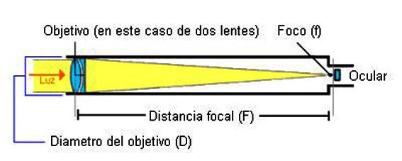 Tipos de telescopios-34