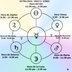 La_hora_del_dia_planeta_regente_astrologia_vedica_kikka