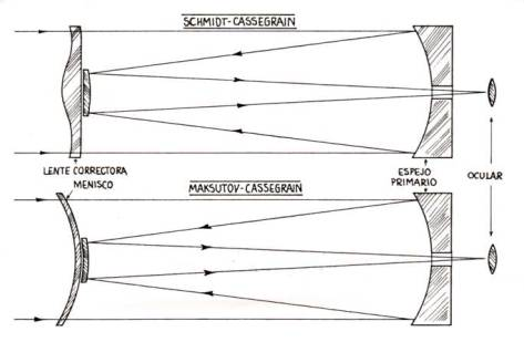 Tipos de telescopios-12