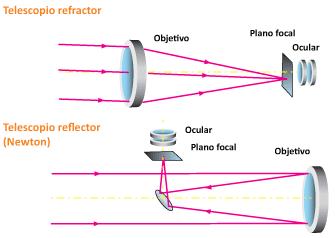 como-funciona-un-telescopio-20-1