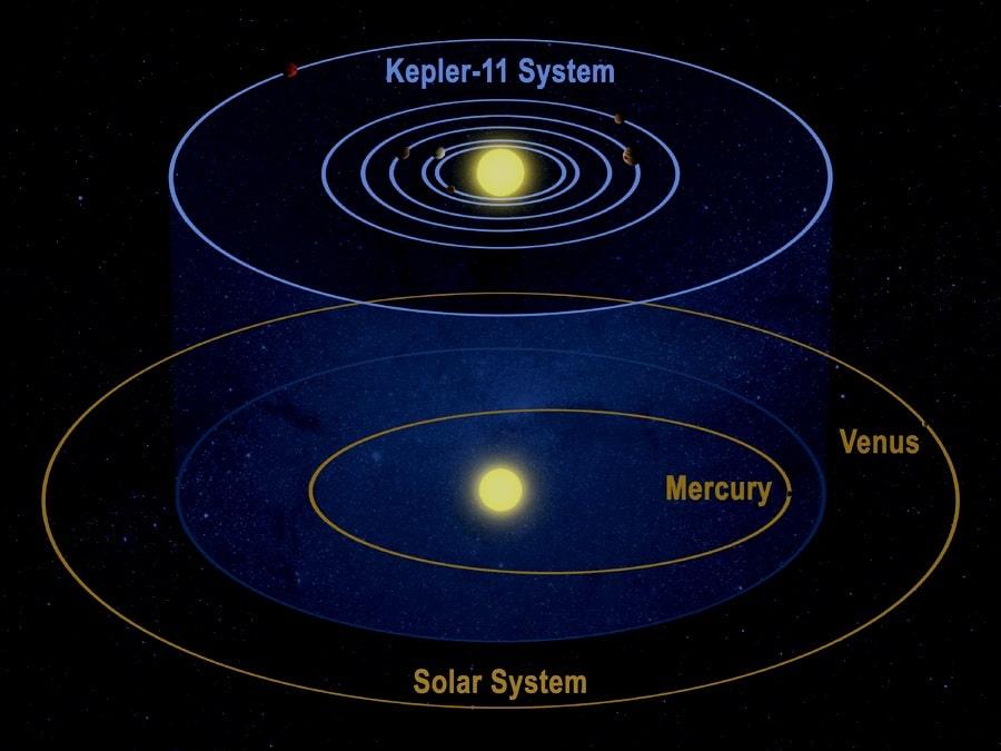 órbita elíptica