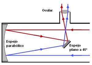Tipos de telescopio-35