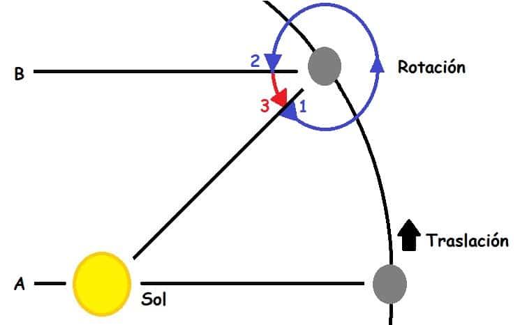 Revolución sideral y sinodica de la luna