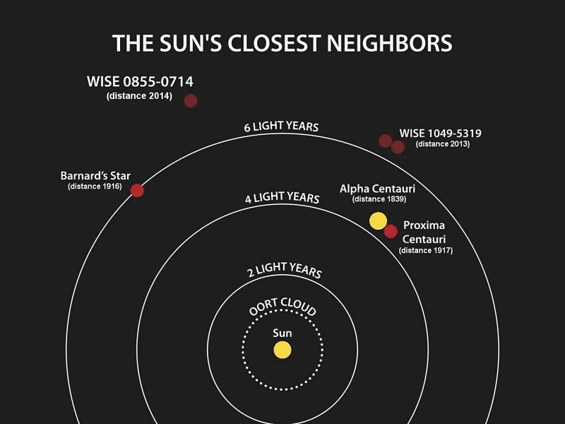 Resultado de imagen de El sistema Alfa Centauri