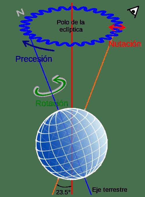 astronomía de posición-11