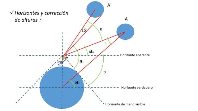 astronomia nautica