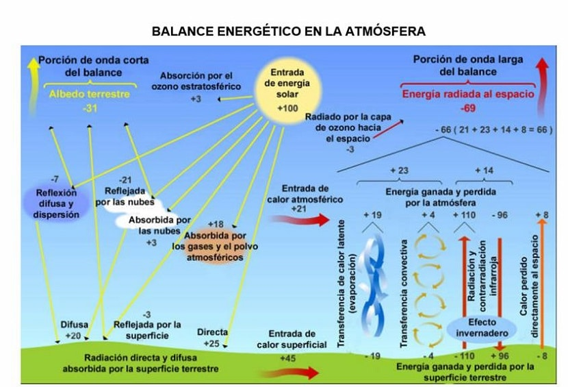 atmósfera en la tierra-6