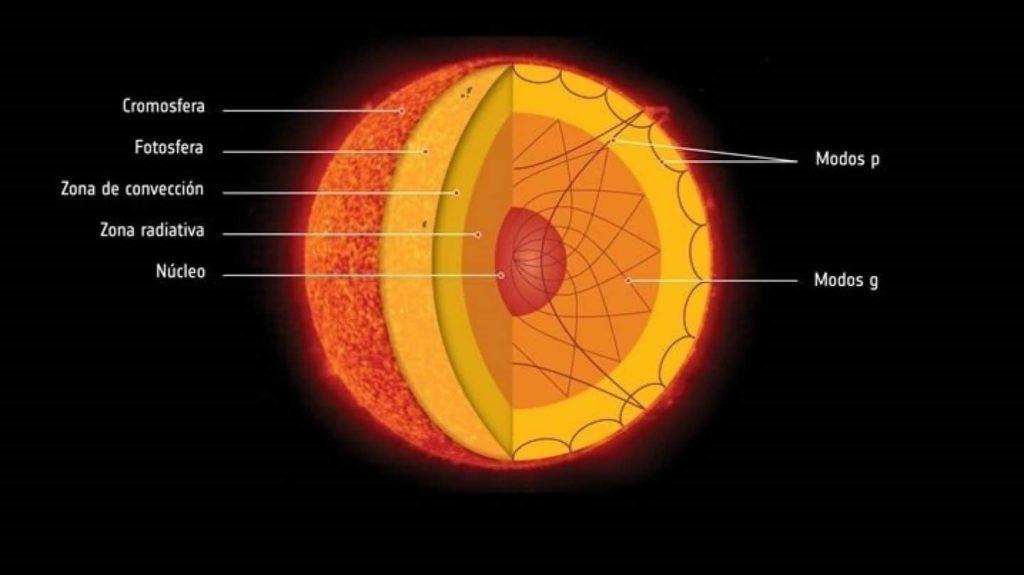 Características del sol composición