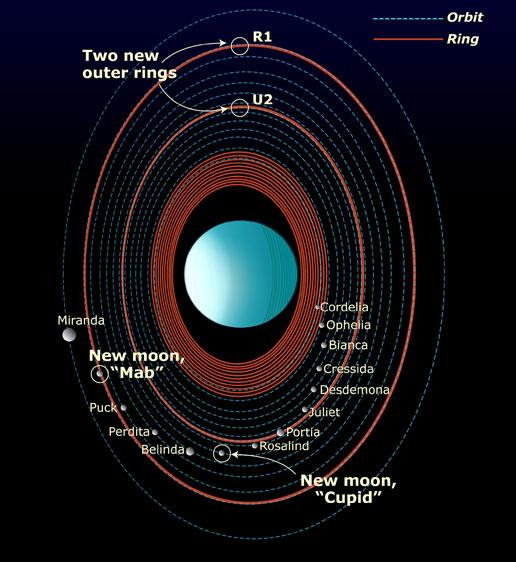 cuantas lunas tiene urano