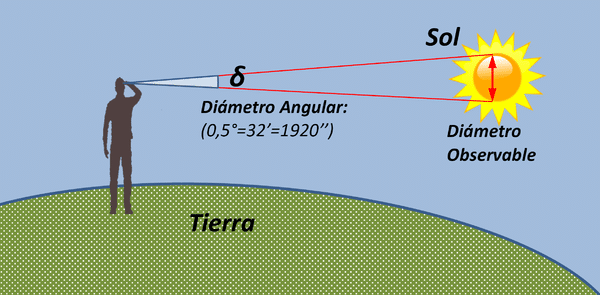 diametro del sol