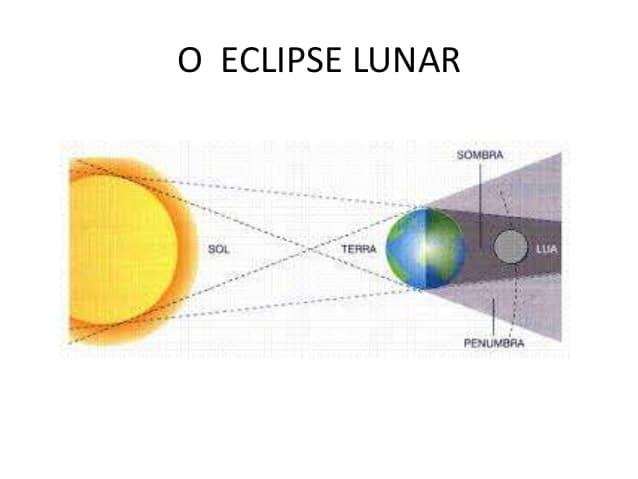 eclipse lunar de Por qué la luna se pone roja