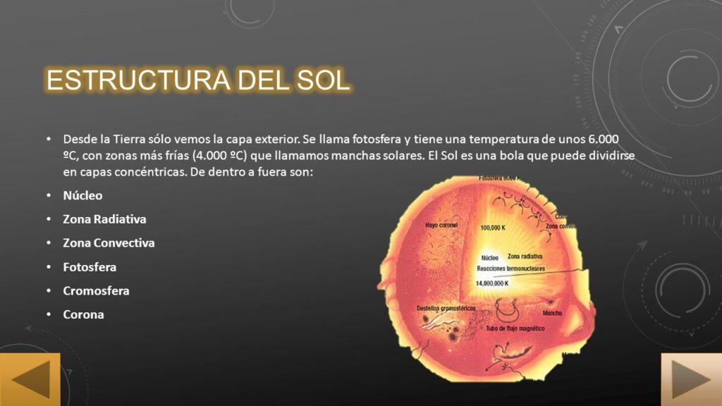 Desde la Tierra sólo vemos la capa exterior. Se llama fotosfera y tiene una temperatura de unos ºC, con zonas más frías (4.000 ºC) que llamamos manchas solares. El Sol es una bola que puede dividirse en capas concéntricas. De dentro a fuera son: Núcleo. Zona Radiativa. Zona Convectiva. Fotosfera. Cromosfera. Corona.
