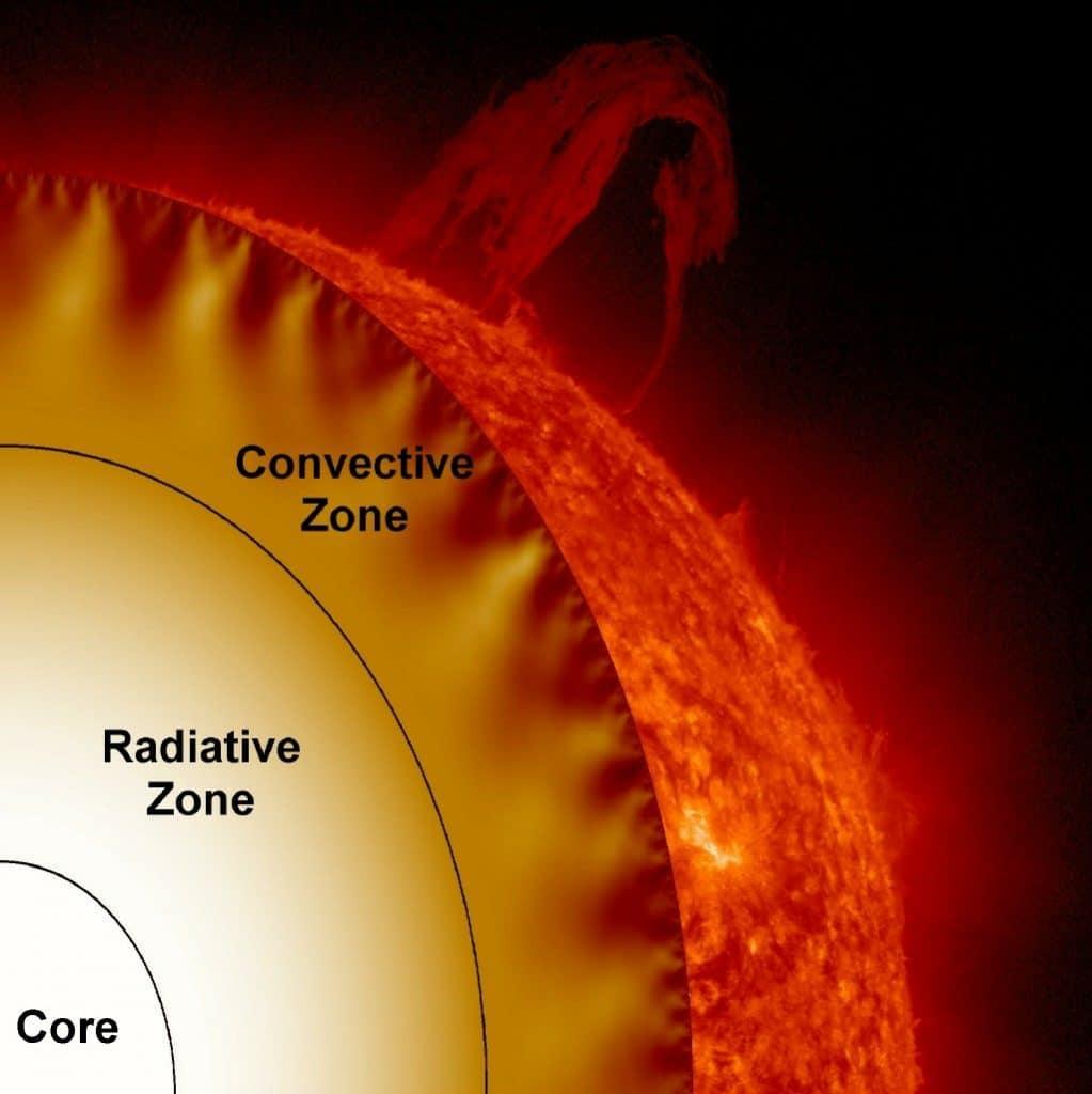 el-sol-y-su-estructura 5