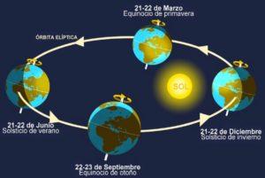Movimientos de la luna: Importancia, consecuencias y mucho más