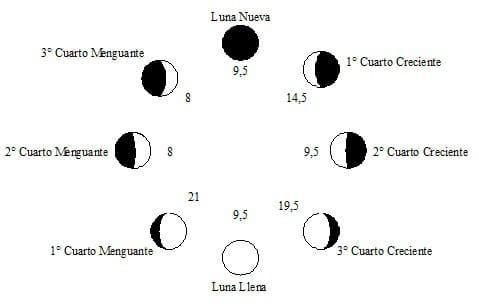 fases-etapas-o-estaciones-de-la-luna 45
