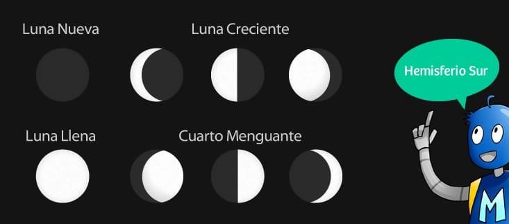 Luna creciente o cuarto creciente significado rituales y for Cuando es luna nueva