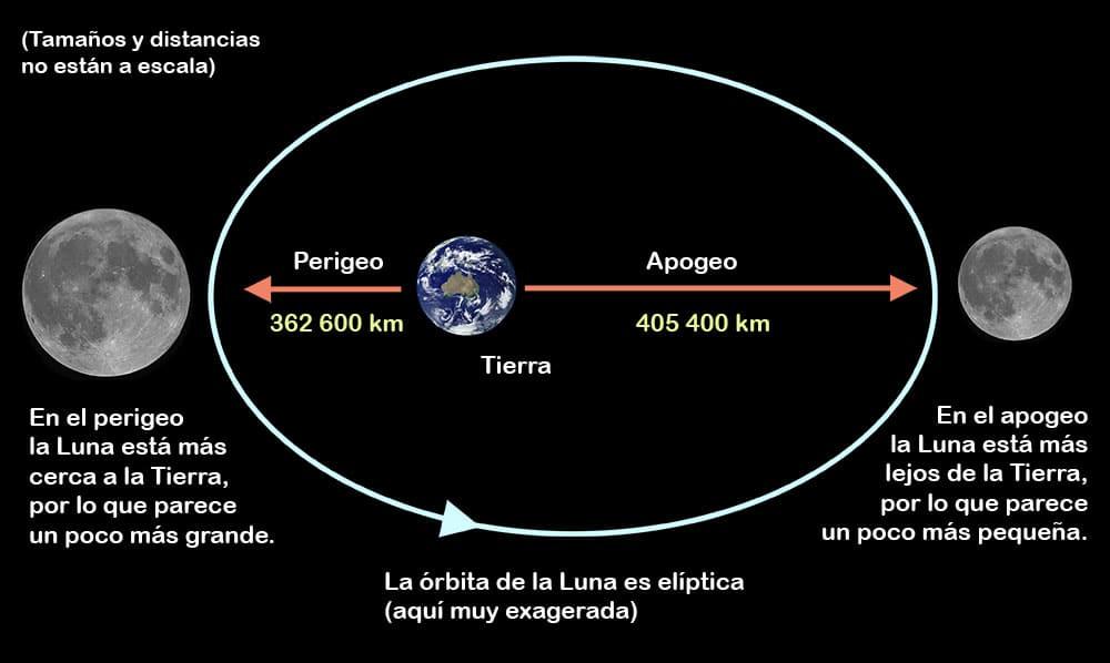 movimiento de la luna