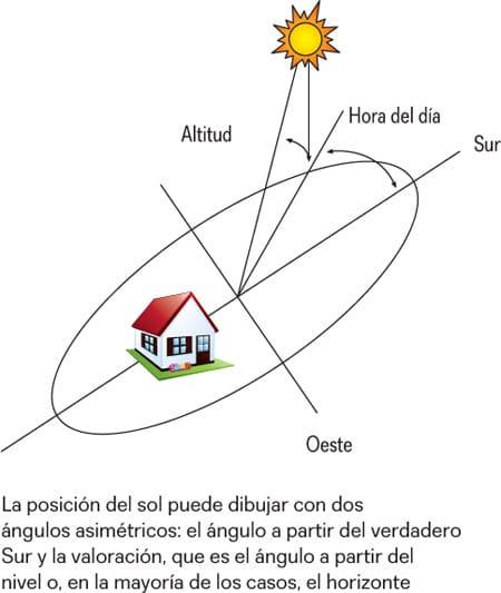 El Sol por donde sale mexico