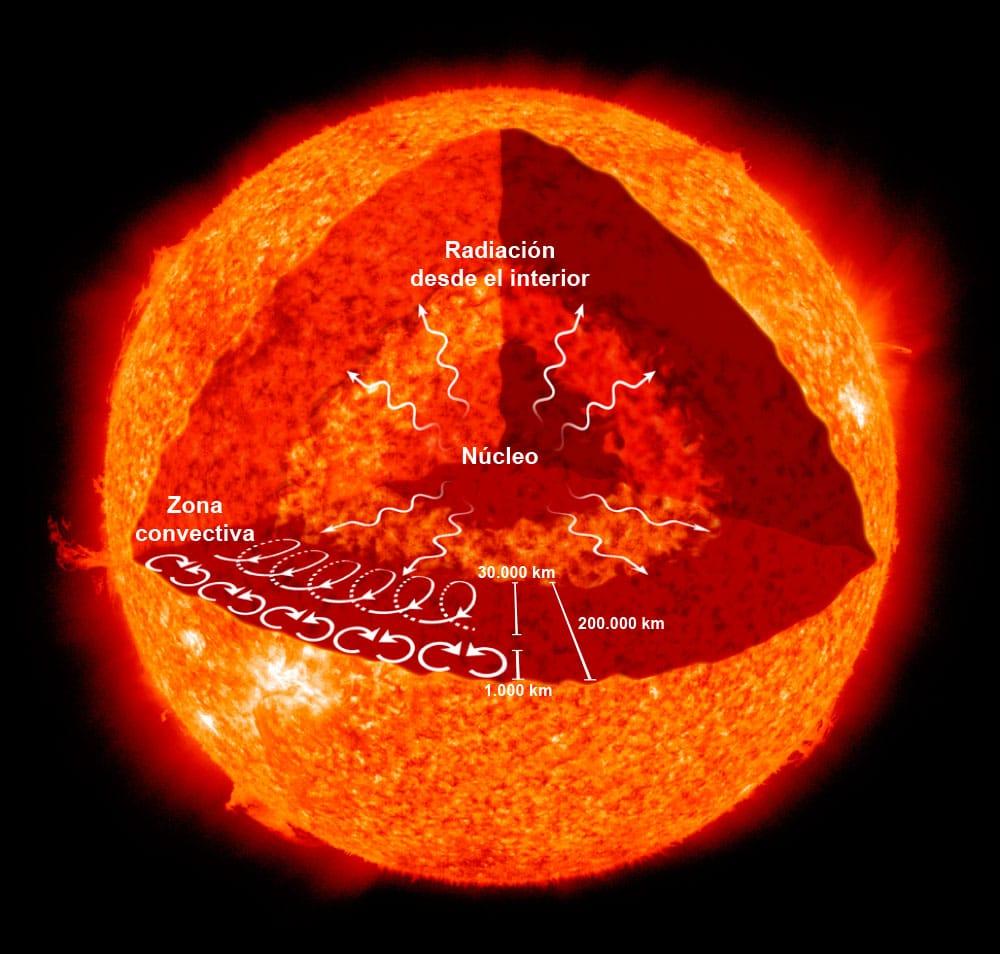 Resultado de imagen de De que está hecho el Sol