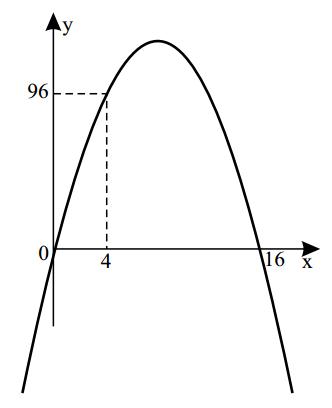 arco de parábola