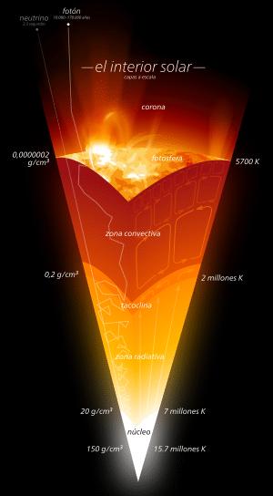 atmósfera del sol-2