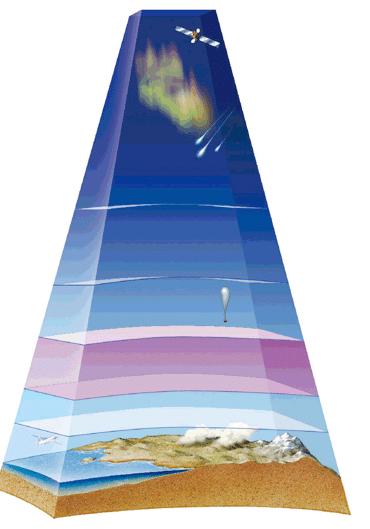 atmósfera y su estructura