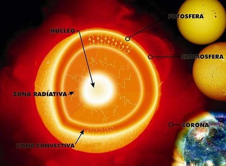 atmósfera solar-7