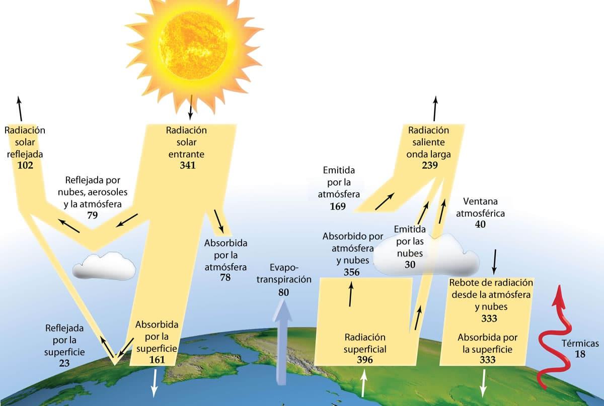 composición de la atmósfera-3