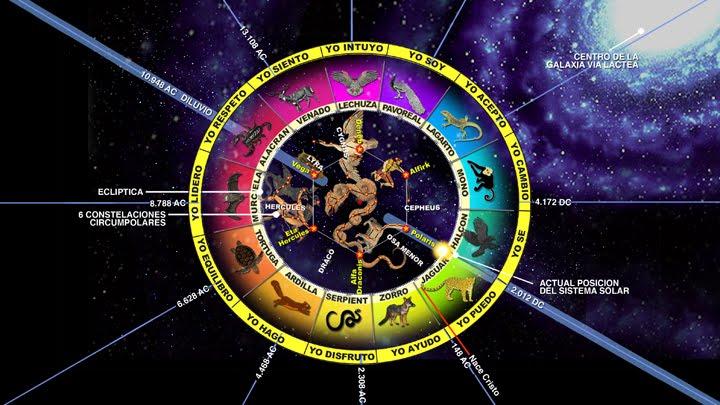 enigma de las constelaciones mayas