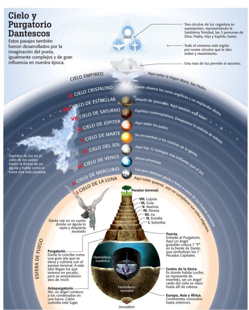 cosmología medieval-1