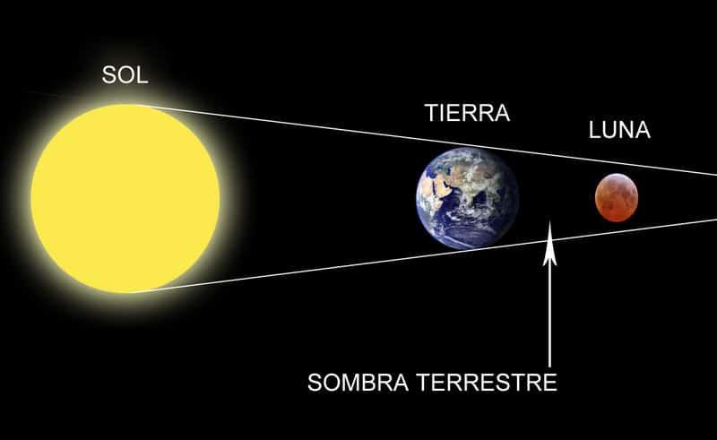 cuanto dura un eclipse solar