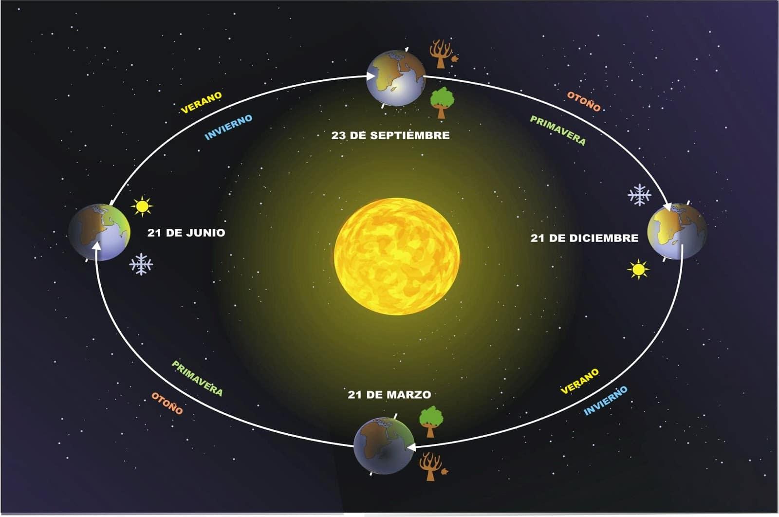 el sol tiene movimiento4
