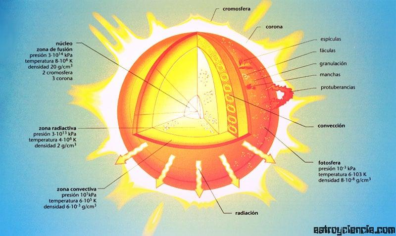 el-sol-y-sus-partes5