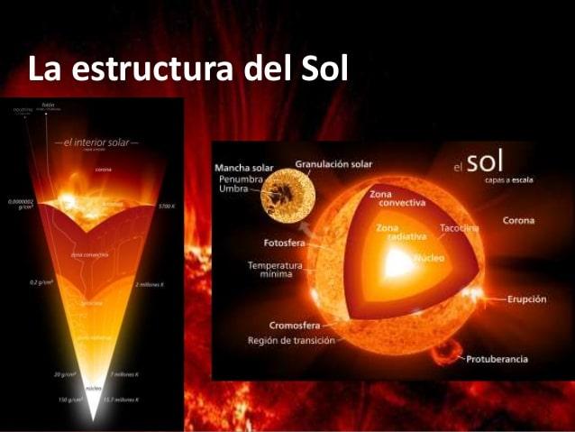 principales funciones del sol
