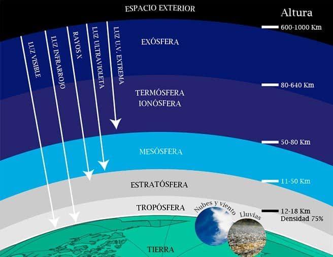 la atmósfera y su estructura-4