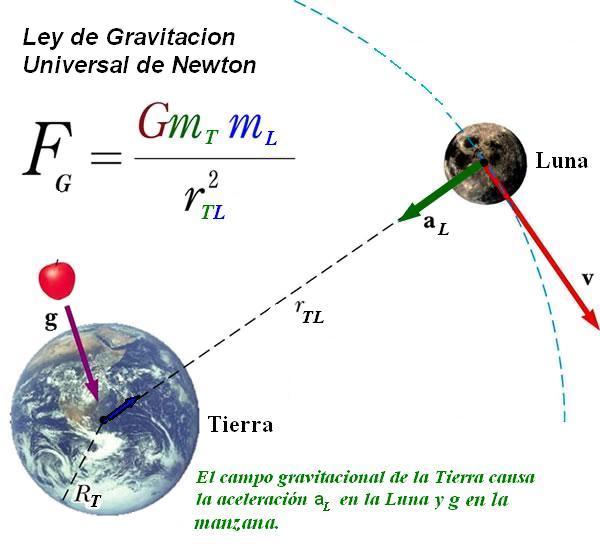 ley de gravitacion