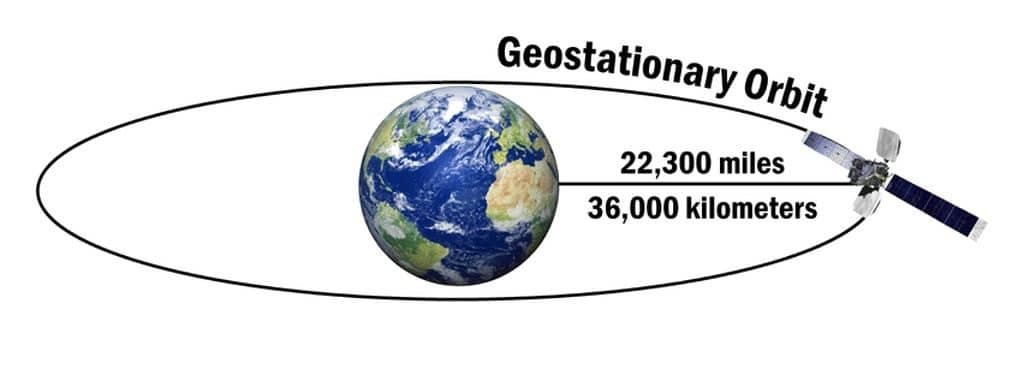 satélites-geoestacionarios-11