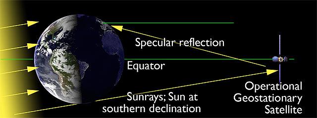 satélites-geoestacionarios-21