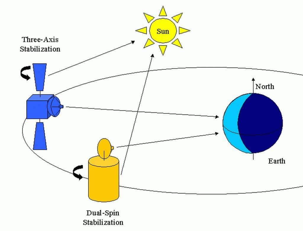 satélites-geoestacionarios-14