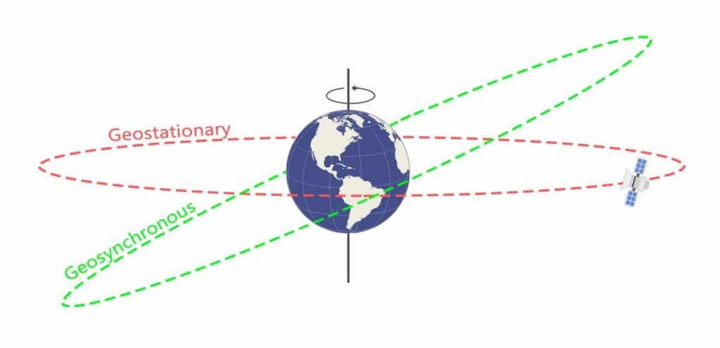 satélites-geoestacionarios-5