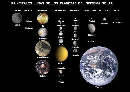 El Sistema Solar Y Los Planetas Caracteristicas Orden Y