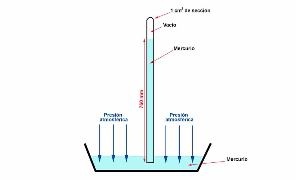 presion atmosferica y mas