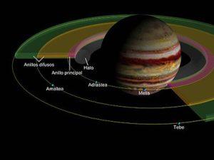 ¿Conoces los Anillos de Júpiter? Descúbrelo Todo Aquí