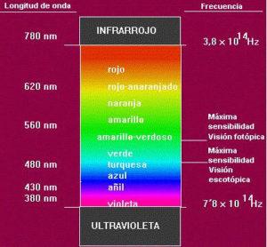 Radiación Ultravioleta: Definición, Tipos, Características y más