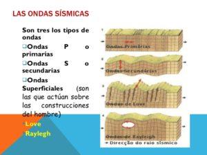 Ondas Sísmicas: Definición, Tipos, Propagación y Mucho Más