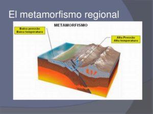 Metamorfismo: ¿Qué es?, Cuales son los Tipos y Mucho Más