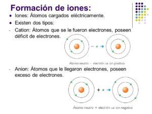 Iones: Tipos, Iones Positivos, Negativos y mucho más