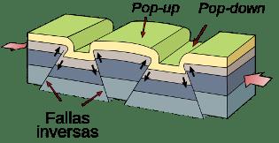 fallas geológicas y mas
